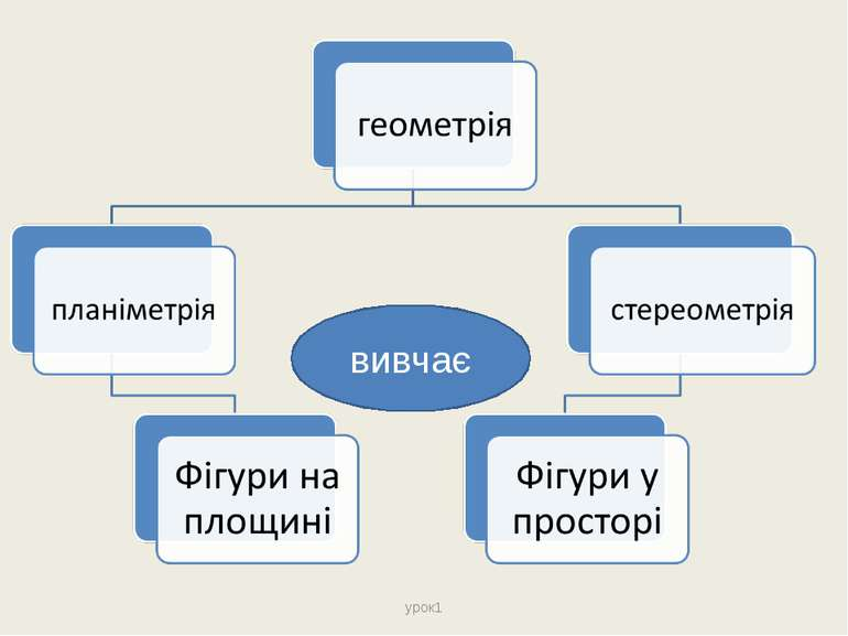 урок1 вивчає урок1