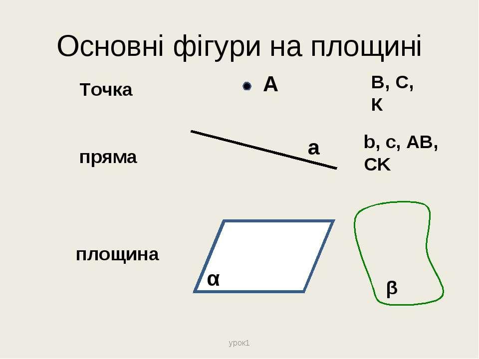 Основні фігури на площині урок1 Точка пряма площина А α а В, С, К b, c, AB, C...