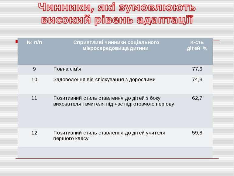 № п/п Сприятливі чинники соціального мікросередовища дитини К-сть дітей % 9 П...