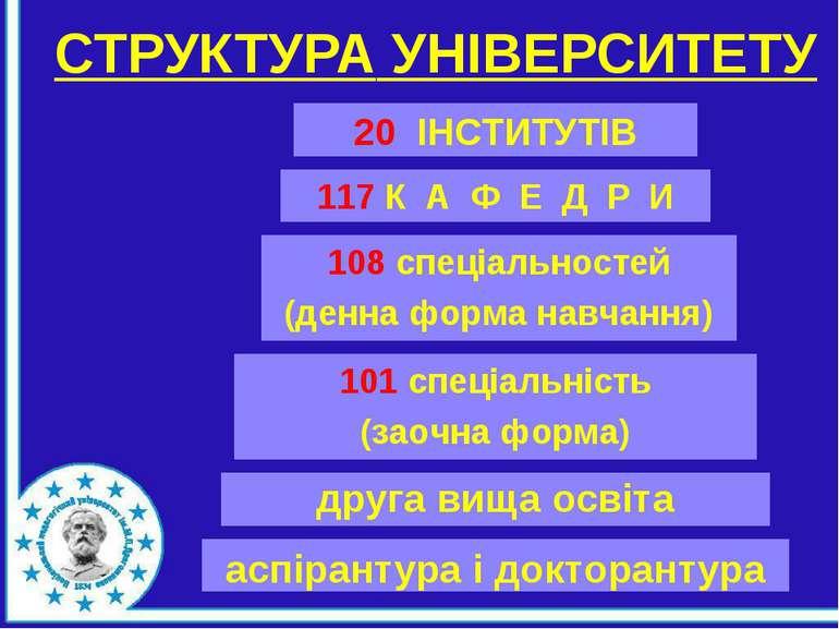 СТРУКТУРА УНІВЕРСИТЕТУ друга вища освіта 20 ІНСТИТУТІВ 117 К А Ф Е Д Р И 108 ...