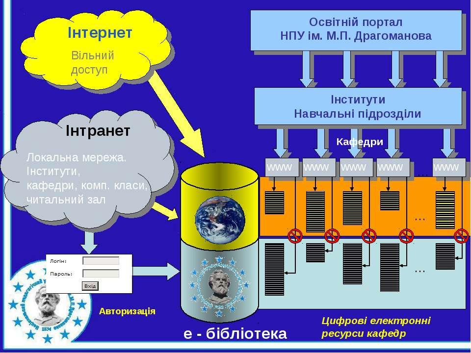 Освітній портал НПУ ім. М.П. Драгоманова … … … Цифрові електронні ресурси каф...