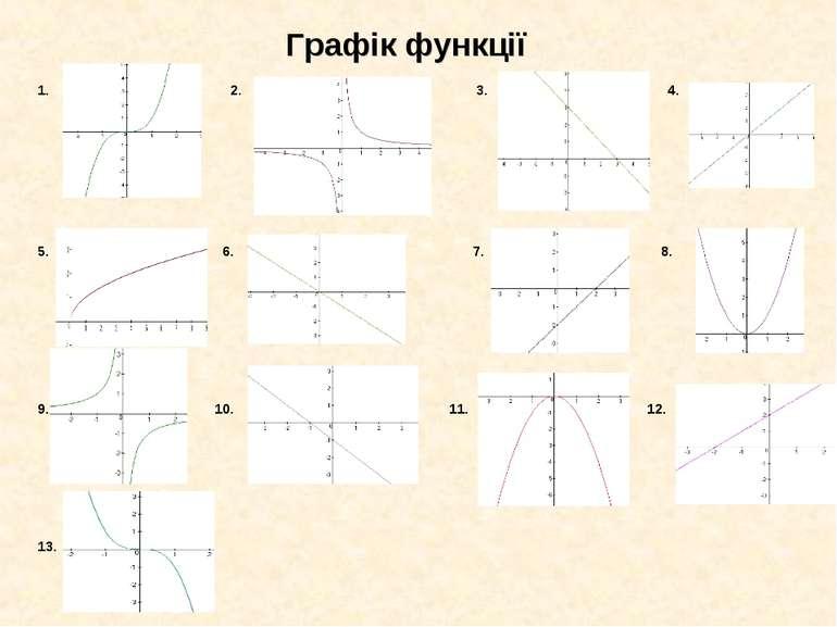 Графік функції 1. 2. 3. 4. 5. 6. 7. 8. 10. 11. 12. 13.