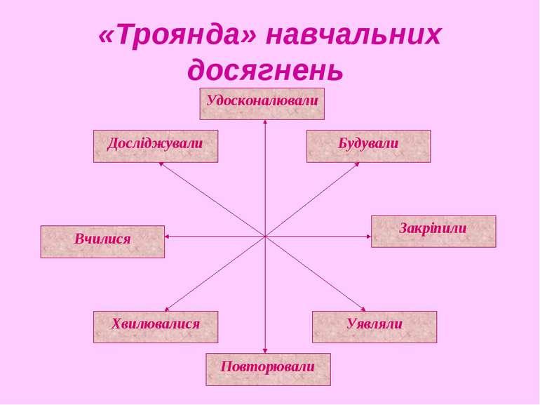 «Троянда» навчальних досягнень