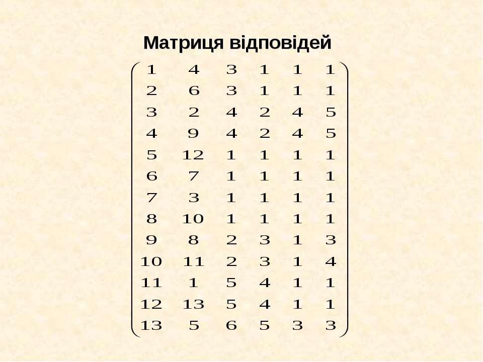 Матриця відповідей