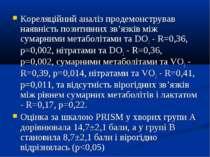 Кореляційний аналіз продемонстрував наявність позитивних зв'язків між сумарни...