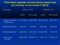 Показники окремих вазоактивних медіаторів до початку та на етапах ІТ (M±s)