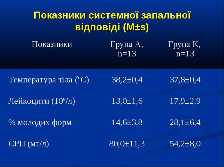 Показники системної запальної відповіді (M±s)