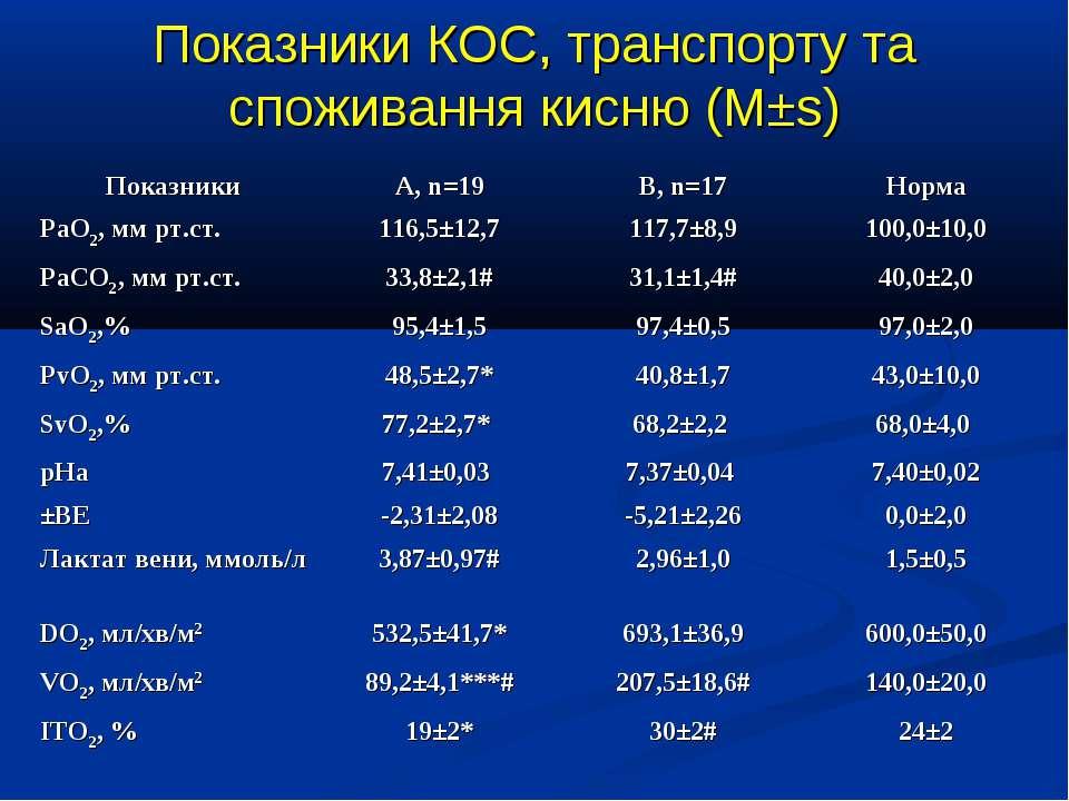 Показники КОС, транспорту та споживання кисню (М±s)