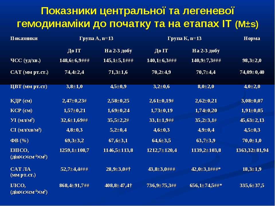 Показники центральної та легеневої гемодинаміки до початку та на етапах ІТ (M±s)