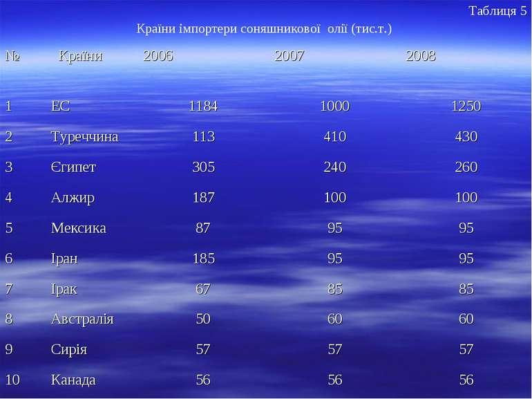 Таблиця 5 Країни імпортери соняшникової олії (тис.т.)