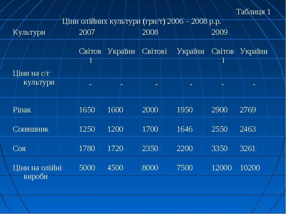 Таблиця 1 Ціни олійних культури (грн/т) 2006 – 2008 р.р.