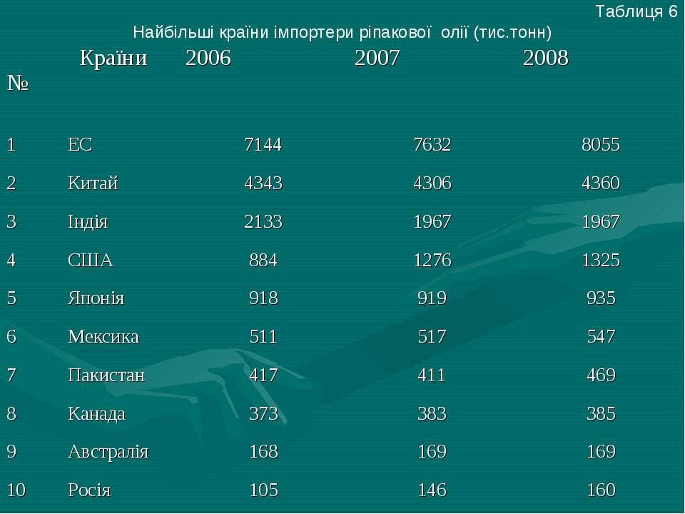 Таблиця 6 Найбільші країни імпортери ріпакової олії (тис.тонн) № Країни 2006 ...