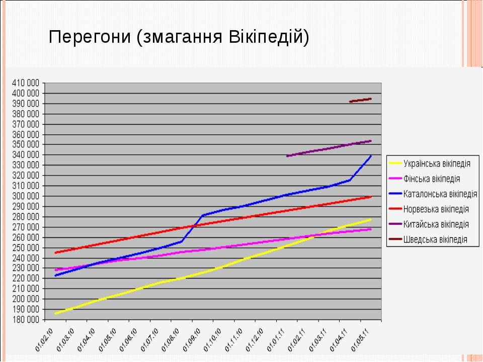 Перегони (змагання Вікіпедій)