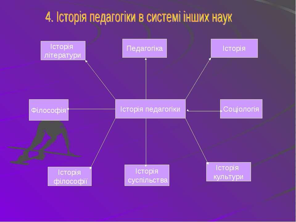 Філософія Соціологія Історія філософії Історія суспільства Історія культури І...
