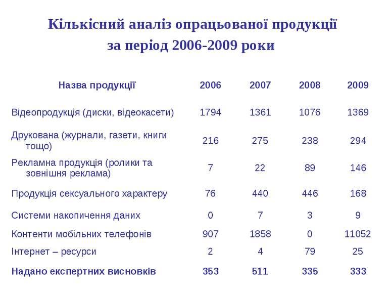 Кількісний аналіз опрацьованої продукції за період 2006-2009 роки