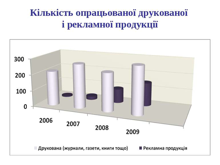 Кількістьопрацьованоїдрукованої і рекламної продукції