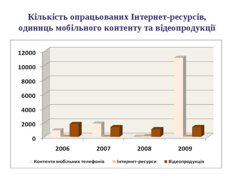 Кількість опрацьованих Інтернет-ресурсів, одиниць мобільного контенту та віде...