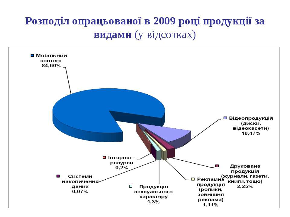 Розподіл опрацьованої в 2009 році продукції за видами (у відсотках)