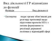 Функція Вид діяльності Експертна подає органу обов'язкові для розгляду пропоз...
