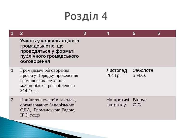 1 2 3 4 5 6 Участь у консультаціях із громадськістю, що проводяться у форматі...