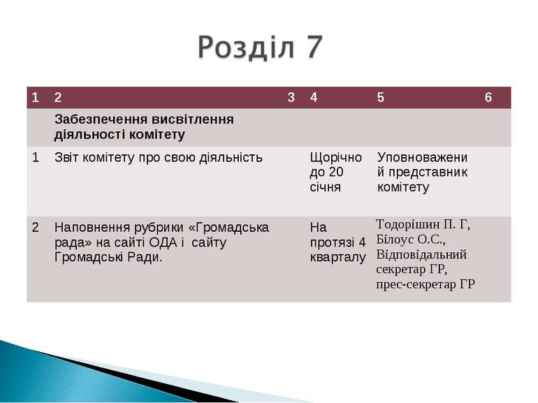 1 2 3 4 5 6 Забезпечення висвітлення діяльності комітету 1 Звіт комітету про ...