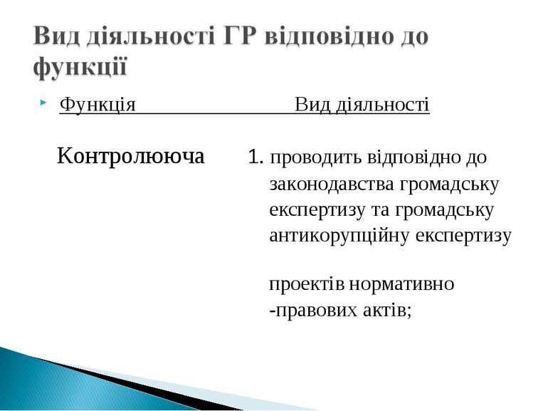 Функція Вид діяльності Контролююча 1. проводить відповідно до законодавства г...