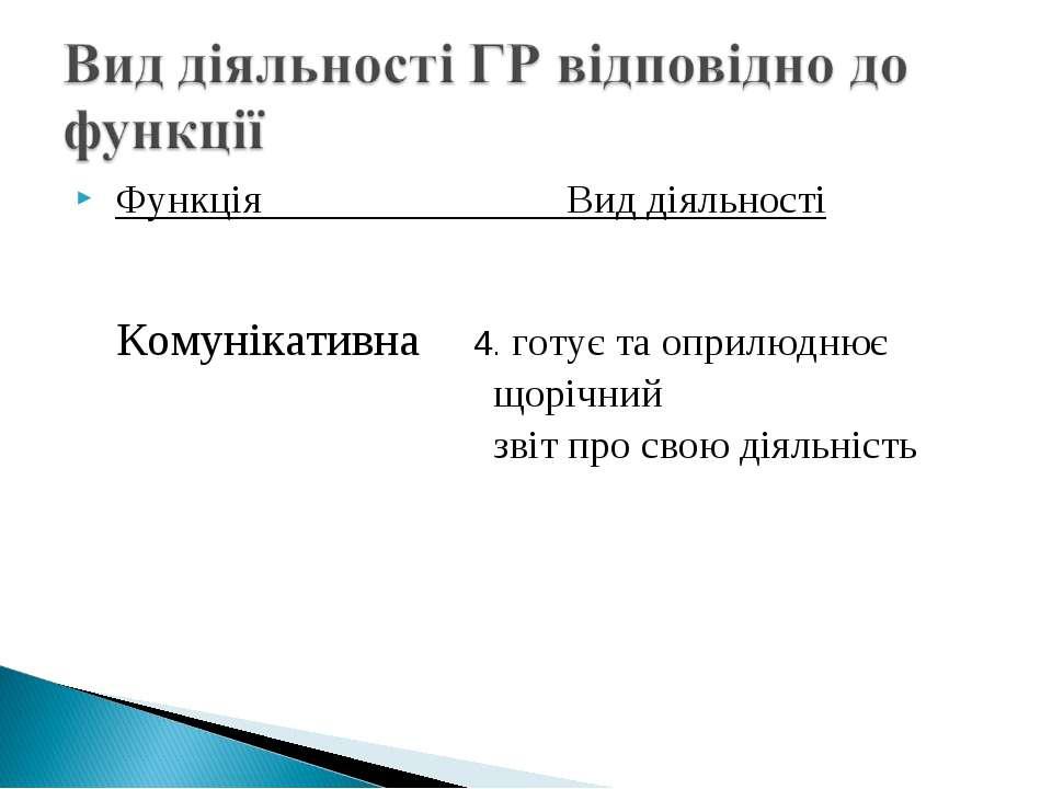 Функція Вид діяльності Комунікативна 4. готує та оприлюднює щорічний звіт про...