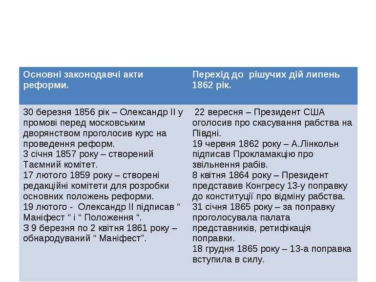 Основні законодавчі акти реформи. Перехід до рішучих дій липень 1862 рік. 30 ...