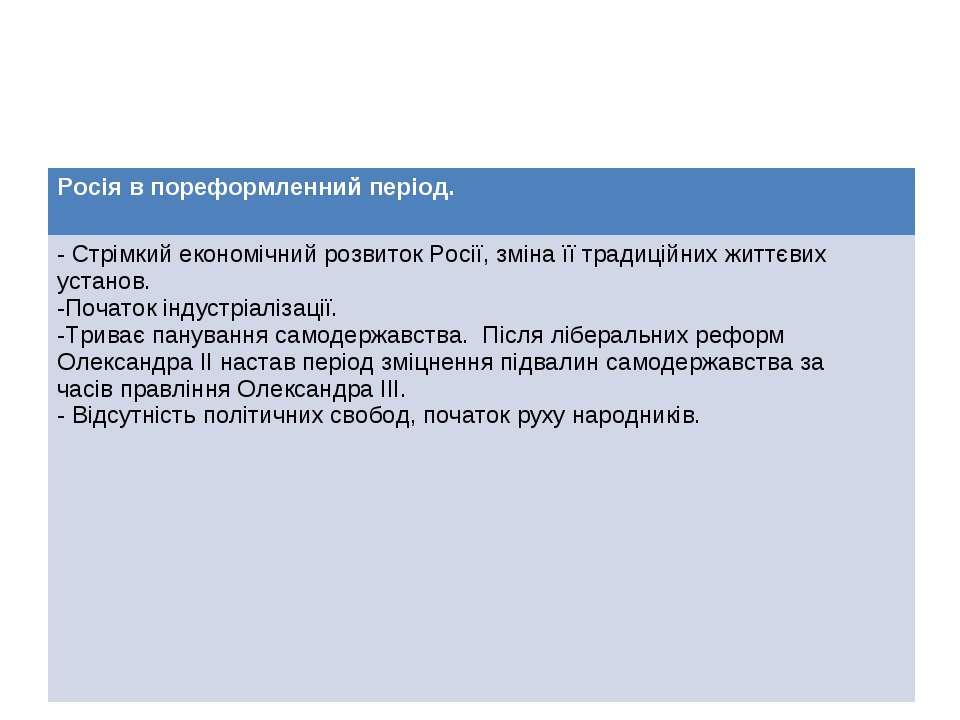 Росія в пореформленний період. - Стрімкий економічний розвиток Росії, зміна ї...