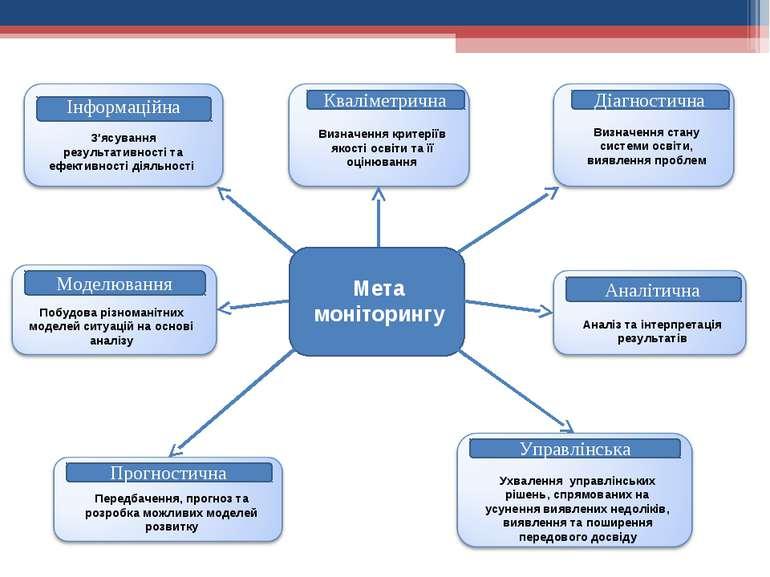 Мета моніторингу Діагностична Кваліметрична Прогностична Управлінська Аналіти...