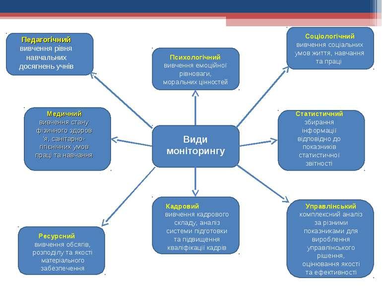 Види моніторингу Педагогічний вивчення рівня навчальних досягнень учнів Медич...