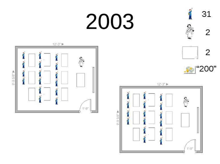 "2003 31 2 2 ""200"""