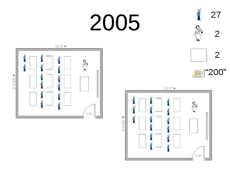 "2005 27 2 2 ""200"""