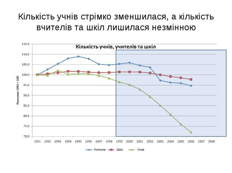 Кількість учнів стрімко зменшилася, а кількість вчителів та шкіл лишилася нез...
