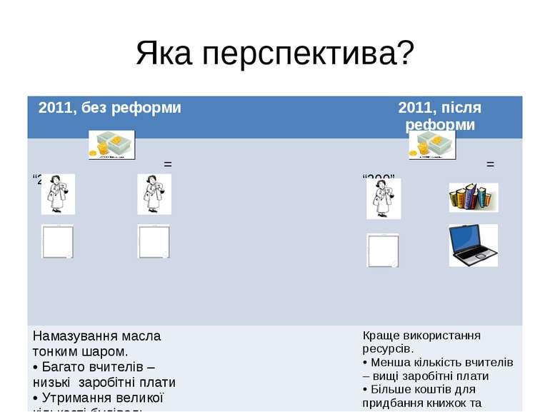 """Яка перспектива? 2011, без реформи 2011, після реформи = """"200"""" = """"200"""" Намазу..."""