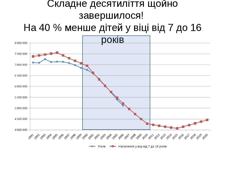 Складне десятиліття щойно завершилося! На 40 % менше дітей у віці від 7 до 16...
