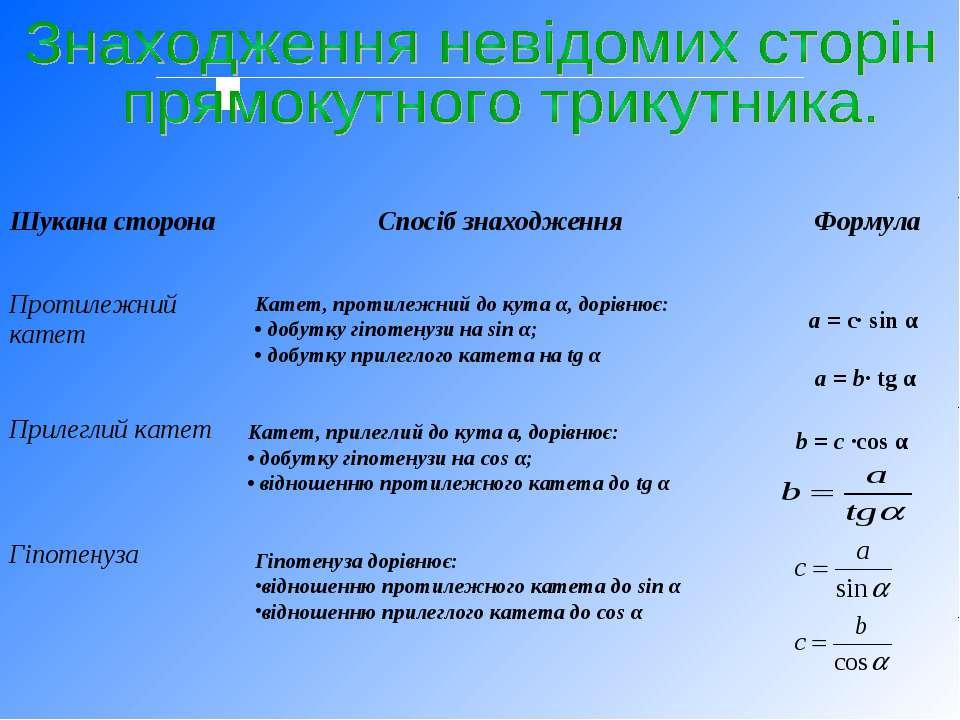 Катет, протилежний до кута α, дорівнює: • добутку гіпотенузи на sin α; • добу...