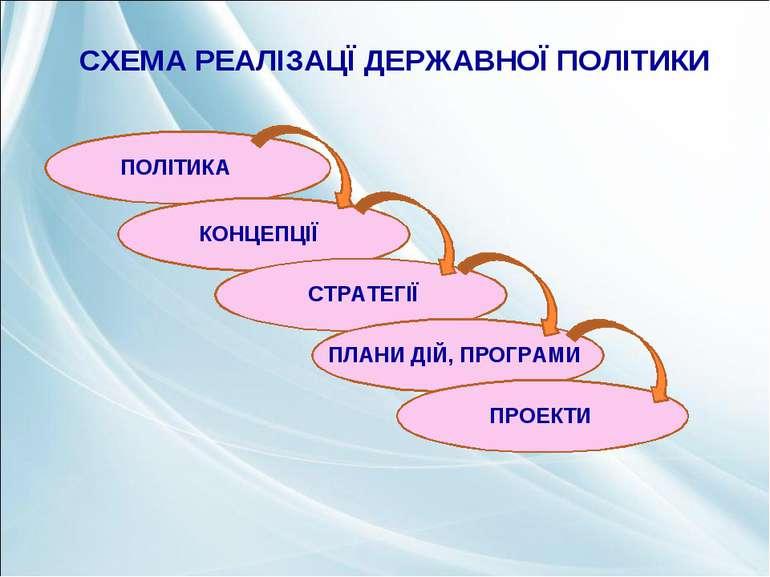 СХЕМА РЕАЛІЗАЦЇ ДЕРЖАВНОЇ ПОЛІТИКИ ПОЛІТИКА КОНЦЕПЦІЇ СТРАТЕГІЇ ПЛАНИ ДІЙ, ПР...