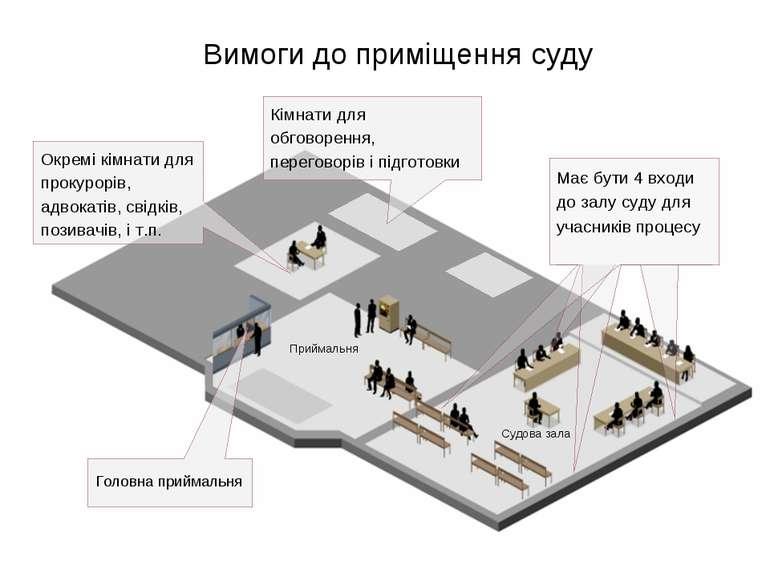 Вимоги до приміщення суду Окремі кімнати для прокурорів, адвокатів, свідків, ...