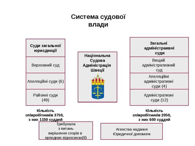 Суди загальної юрисдикції Загальні адміністраивні суди Верховний суд Вищий ад...
