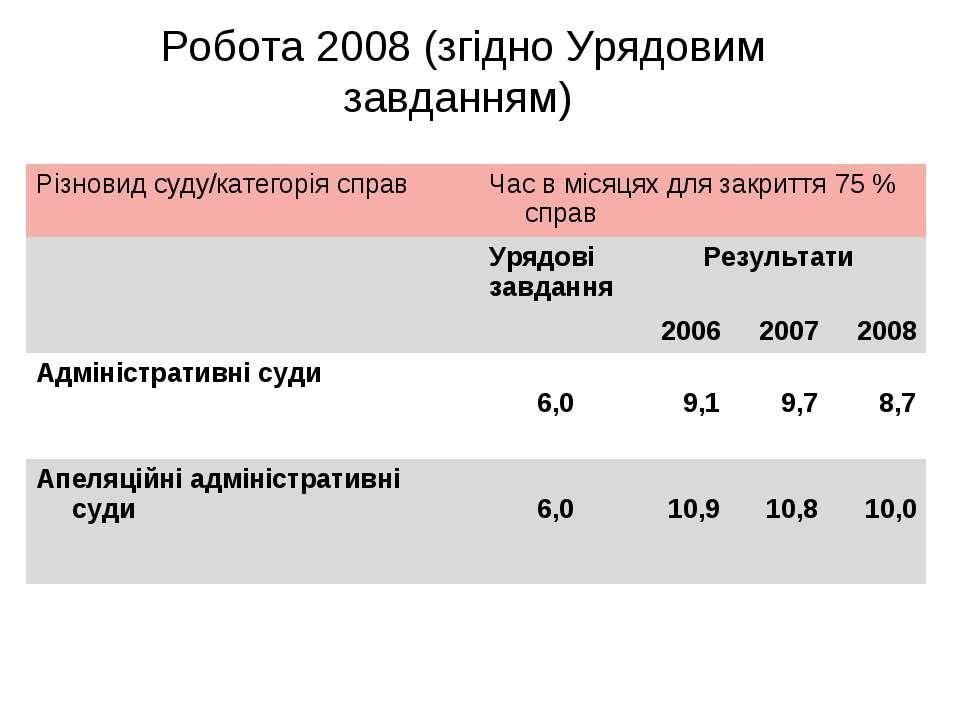 Робота 2008 (згідно Урядовим завданням) Різновид суду/категорія справ Час в м...