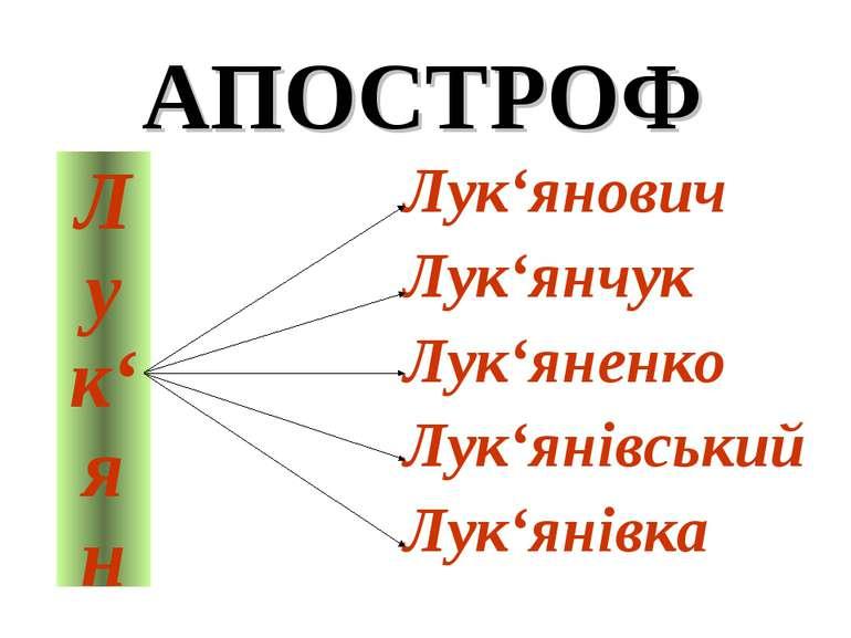 Лук'янович Лук'янчук Лук'яненко Лук'янівський Лук'янівка АПОСТРОФ Лук'ян
