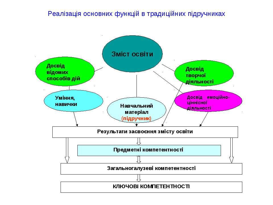 Реалізація основних функцій в традиційних підручниках
