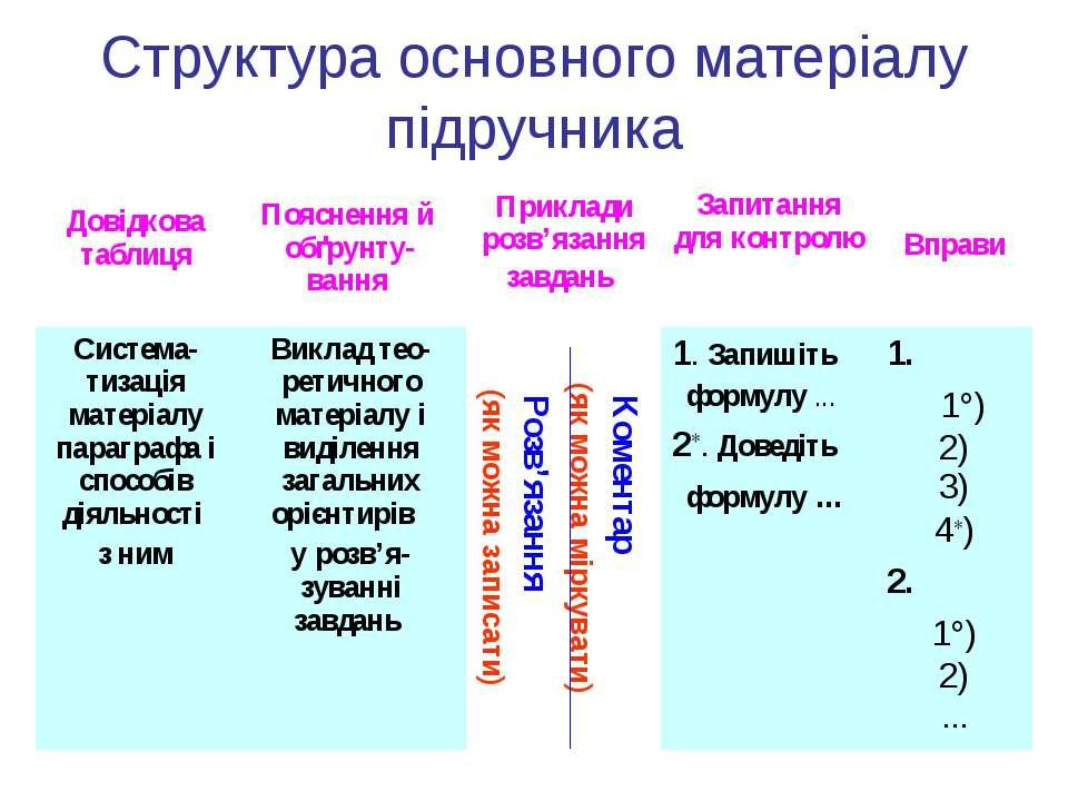 Структура основного матеріалу підручника