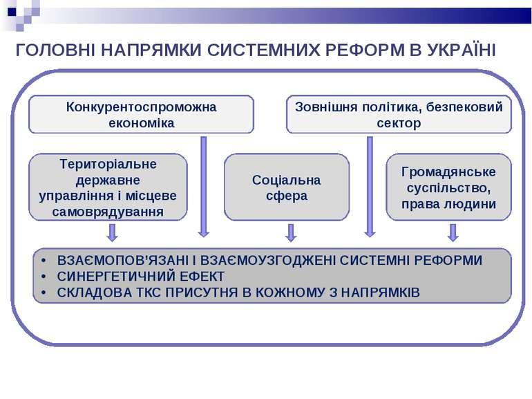 ГОЛОВНІ НАПРЯМКИ СИСТЕМНИХ РЕФОРМ В УКРАЇНІ