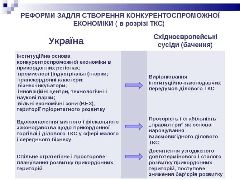 РЕФОРМИ ЗАДЛЯ СТВОРЕННЯ КОНКУРЕНТОСПРОМОЖНОЇ ЕКОНОМІКИ ( в розрізі ТКС) Украї...