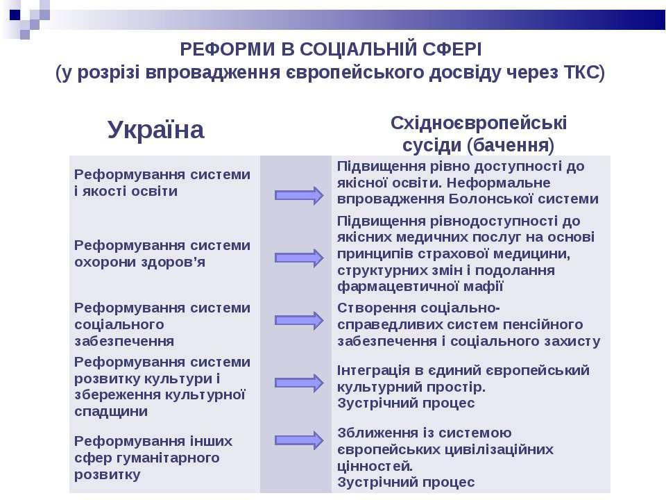 РЕФОРМИ В СОЦІАЛЬНІЙ СФЕРІ (у розрізі впровадження європейського досвіду чере...