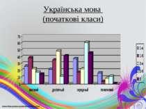 Українська мова (початкові класи)