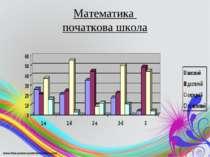 Математика початкова школа