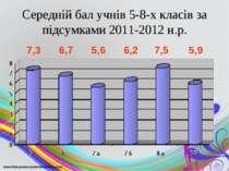 Середній бал учнів 5-8-х класів за підсумками 2011-2012 н.р. 7,3 6,7 5,6 6,2 ...